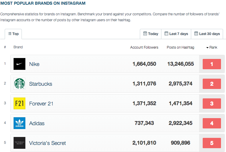 most followed brands on instagram