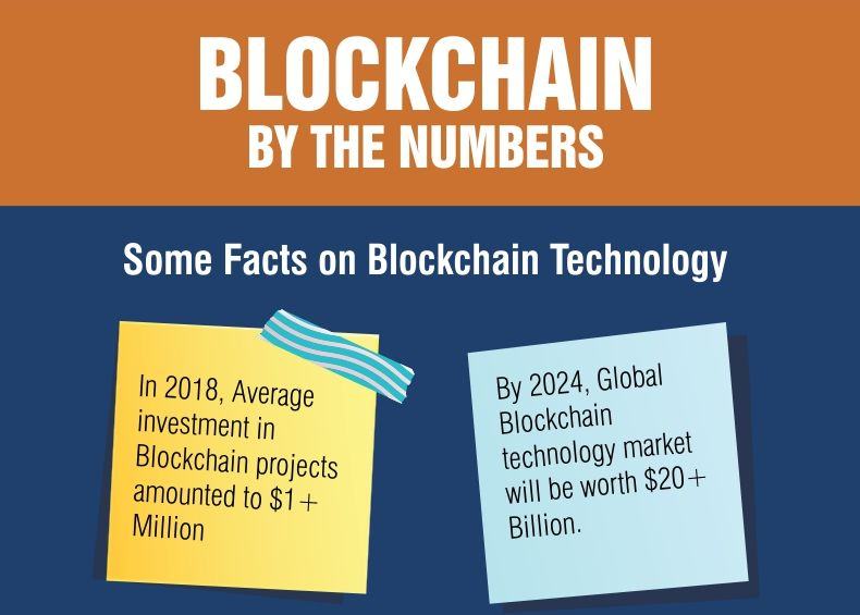 Blockchain by the numbers